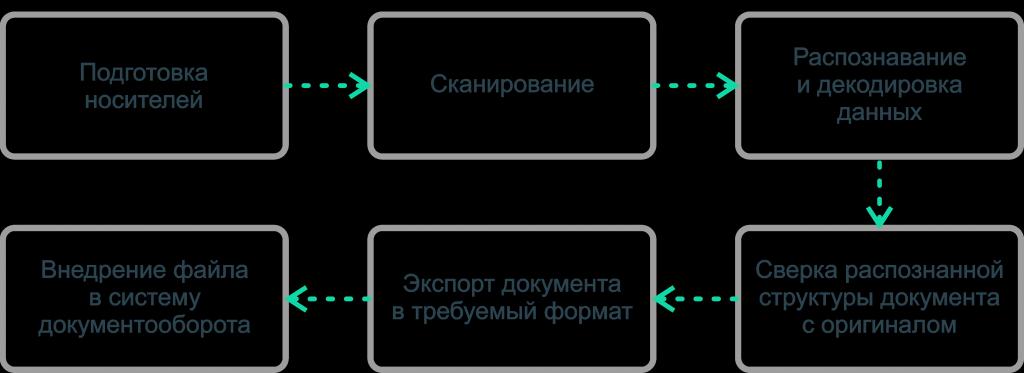 обработка ocr